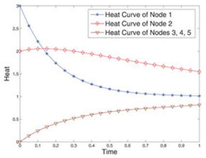 these three nodes are symmetric in this graph. H − D = Curve of heat change