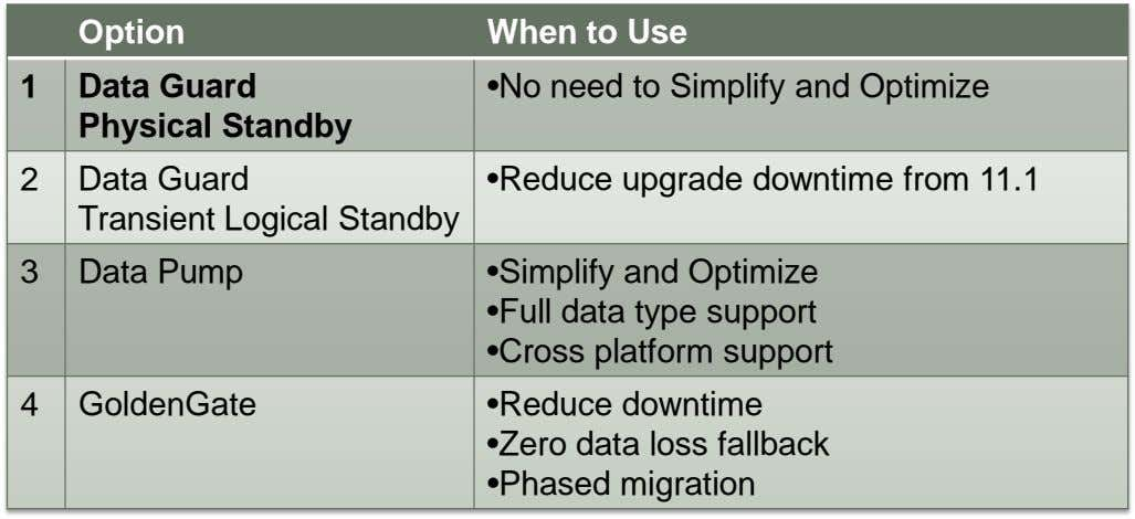 Option When to Use 1 Data Guard Physical Standby •No need to Simplify and Optimize