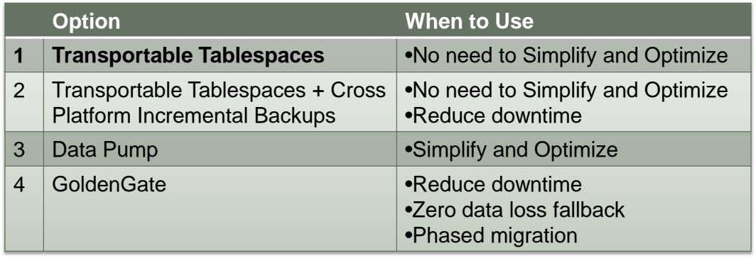 Option When to Use 1 Transportable Tablespaces •No need to Simplify and Optimize 2 Transportable