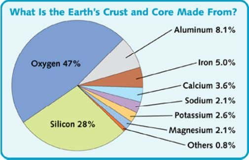 Earth's crust after (Oxygen, Silicon and Aluminium). The Iron making is necessarily a reduction process, as