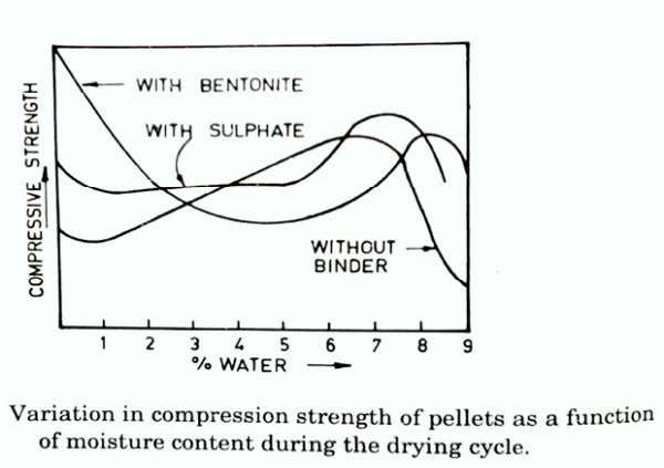 strength of pellets varies with its moisture content during drying as shown in above figure. Pre-heating