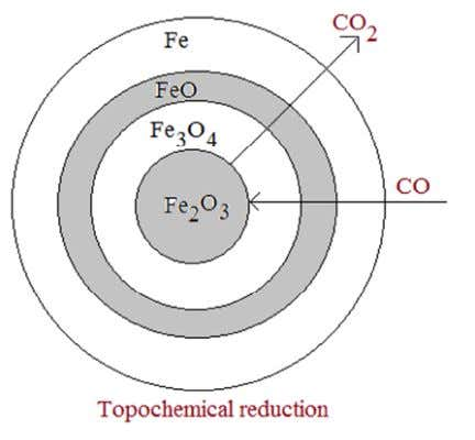about 1790 kcal of heat is evolved in the process Topo-Chemical reaction → → → Step