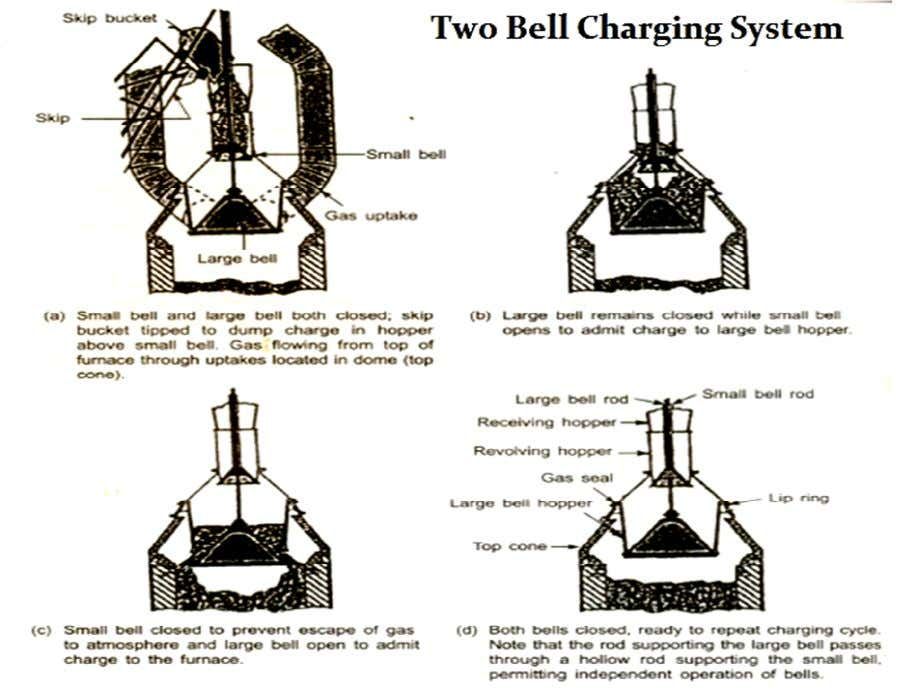 Bell less Charging