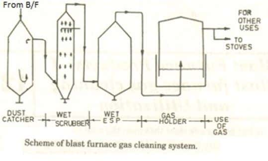 3 stage gas cleaning system 1. Coarse Cleaning (Dust Catcher) It operates on the principle