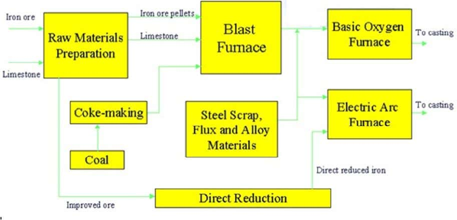 making Raw materials DR Electric Arc Furnace STEEL Blast F/c • Iron can be extracted by