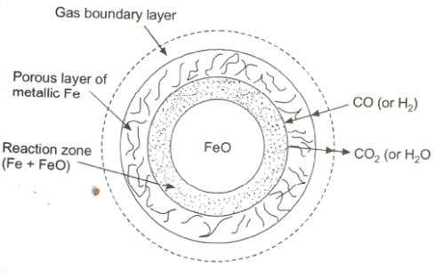 Mechanism of Reduction: Reduction of FeO in any ore takes place as in the diagram above