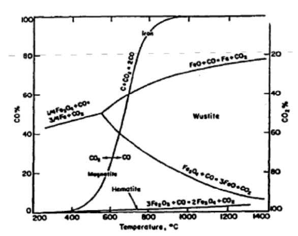 that for carbon-carbon oxides system) is shown in Figure It is evident from the above figure