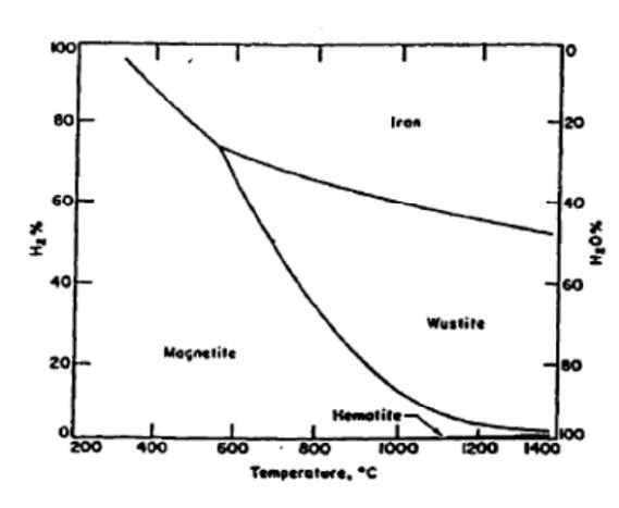 are listed below Hematite to magnetite reduction is exothermic The phase diagram of the H-O-Fe system
