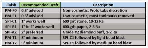 Design Tip: 5 Ways to Improve Part Moldability with Draft AvailablesurfacefinishesatProtoLabs.