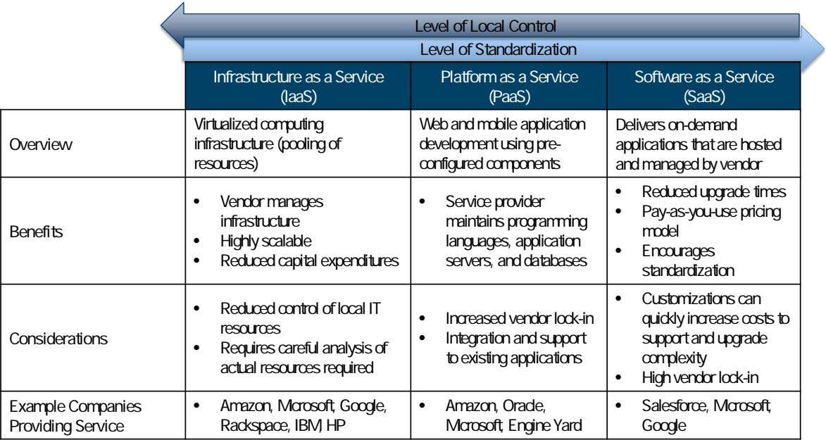 Level of Local Control Level of Standardization Infrastructure as a Service (IaaS) Platform as a