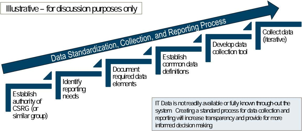 Illustrative – for discussion purposes only Collect data (iterative) Develop data collection tool Establish common