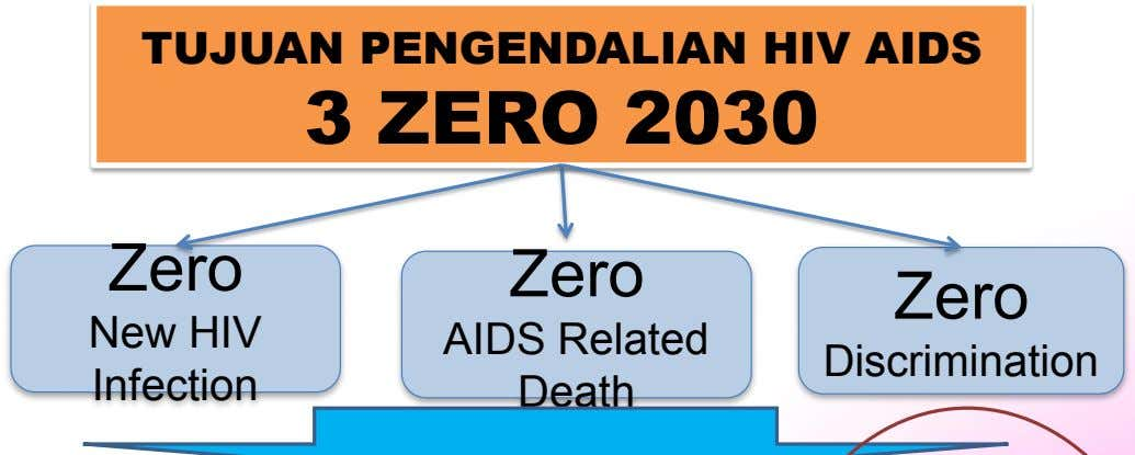 TUJUAN PENGENDALIAN HIV AIDS 3 ZERO 2030 Zero Zero Zero New HIV AIDS Related Discrimination
