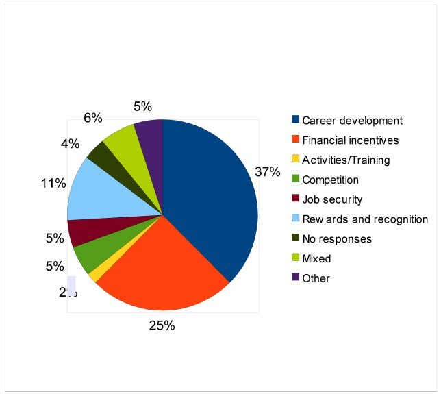 Key motivators for age group 26-30 The data appears to be the same for employees between