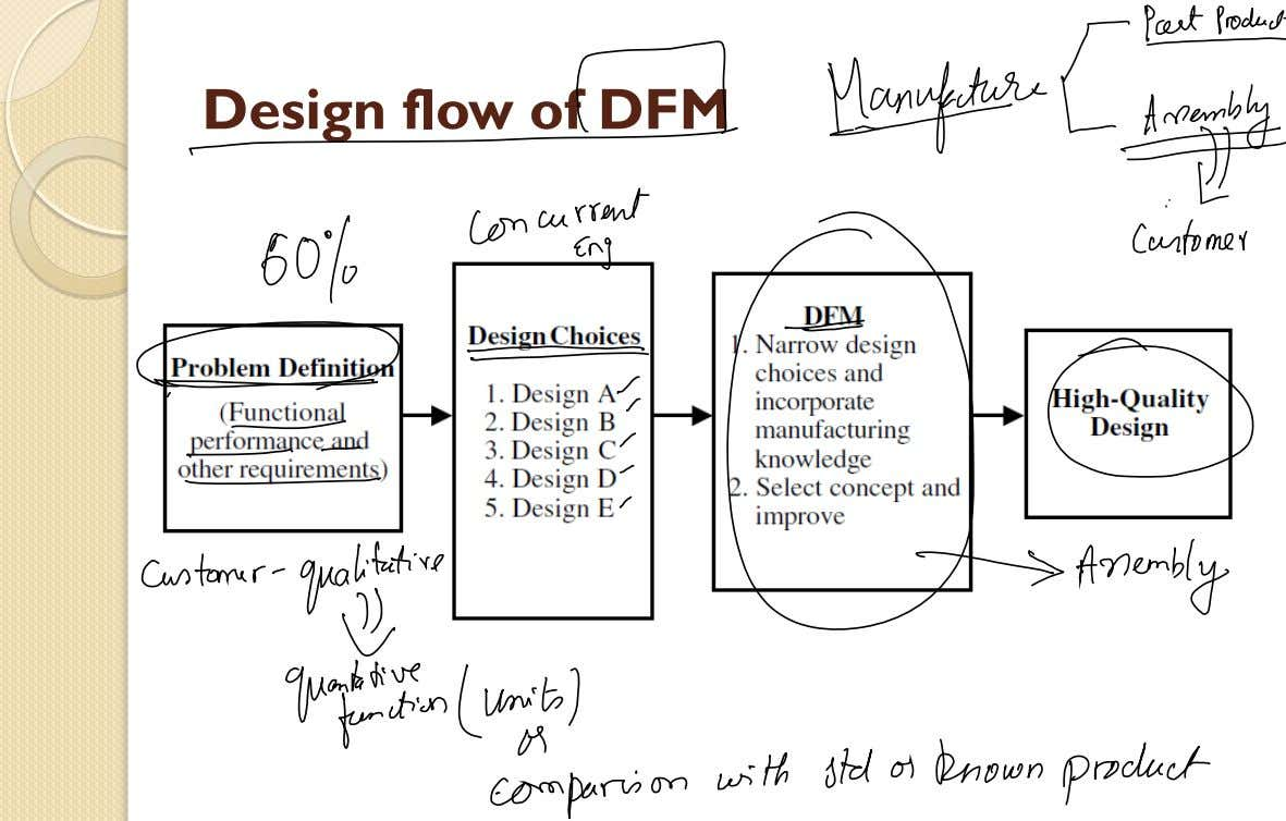 Design flow of DFM