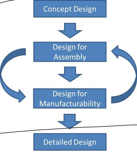 Design flow of DFM (with Design For Assembly, DFA) http://photonengr.com/engineering-services/