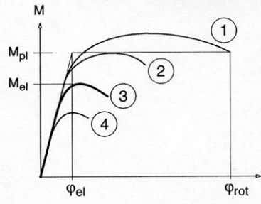 according to the four classes, respectively named: Fig. 1 Moment ‐ rotation curve depending on cross