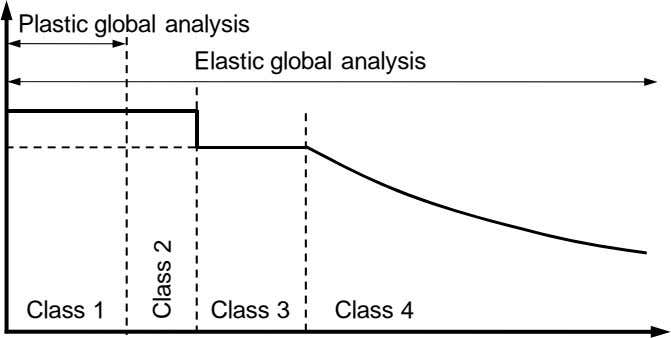 Plastic global analysis Elastic global analysis Class 1 Class 3 Class 4 Class 2
