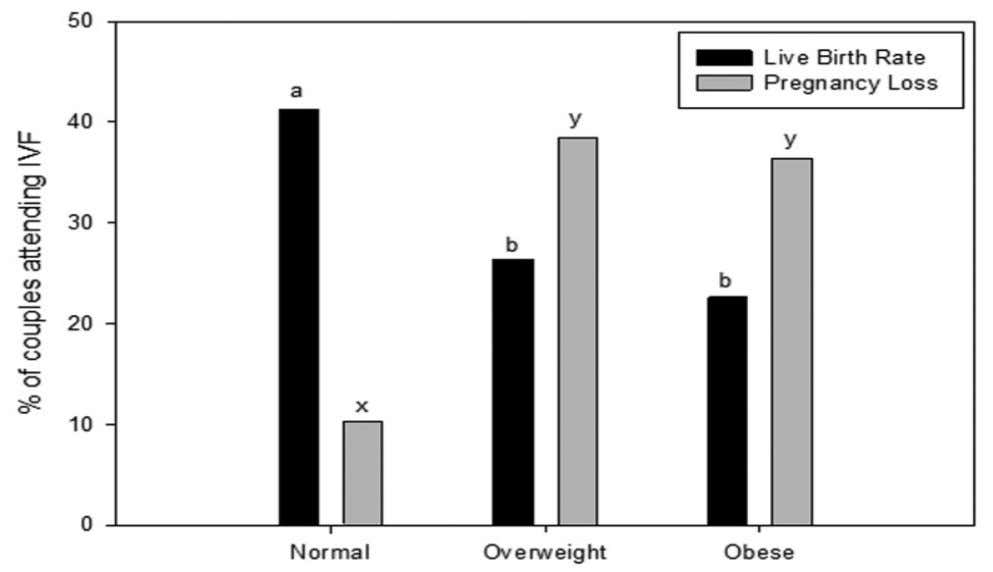 BMI Normal (18.5 – 24.9), Overweight (25.0 – 29.9), Obese (≥ 30 kg/m 2 ).