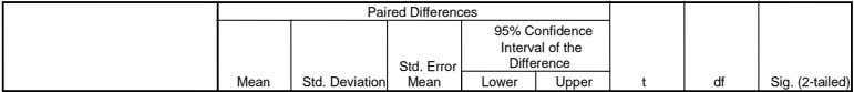 Paired Differences     95% Confidence   Interval of the   Std. Error