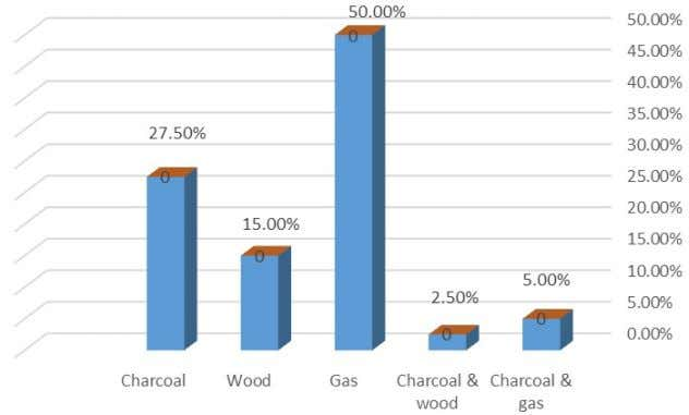 20 (50.0%) were using gas, while 20 (50.0%) used coal and wood. Figure 3 Frequency of