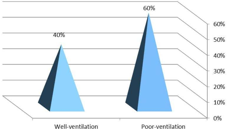 poorly ventilated, while 16 (40.0%) were well ventilated. Figure 5 Houses ventilation status (N=40) Figure 6
