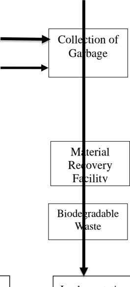 Collection of Garbage Material Recovery Facility Biodegradable Waste