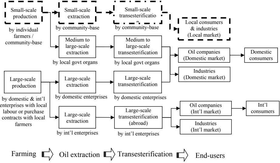Small-scale Small-scale Small-scale production extraction transesterificatio Local consumers by community-base by