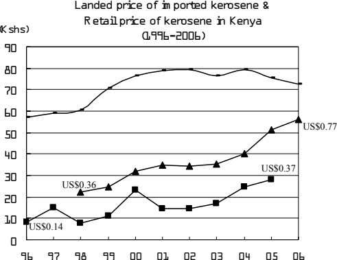 Landed price of im ported kerosene & Retailprice of kerosene in Kenya (Kshs) (1996-2006) 90