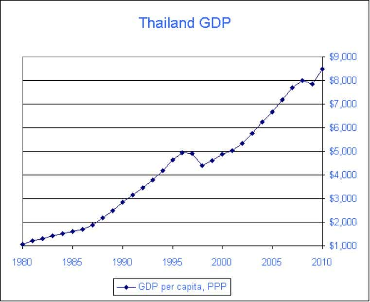 -Economy The current economic is expansion of the Chiang Rai province. A growing number of tourists