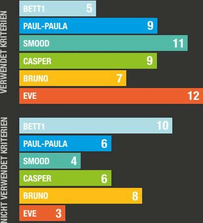 BETT1 5 PAUL-PAULA 9 SMOOD 11 CASPER 9 BRUNO 7 EVE 12 BETT1 10 PAUL-PAULA