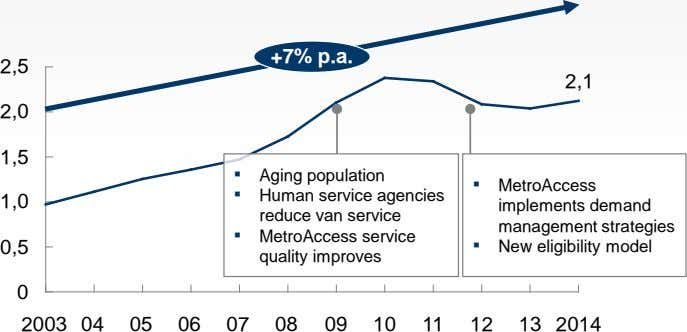 +7% p.a. 2,5 2,1 2,0 1,5 ▪ Aging population 1,0 ▪ Human service agencies reduce