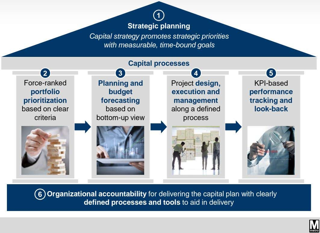 1 Strategic planning Capital strategy promotes strategic priorities with measurable, time-bound goals Capital