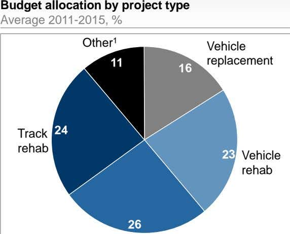 Budget allocation by project type Average 2011-2015, % Other 1 Vehicle replacement 11 16 24
