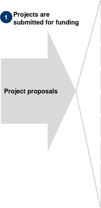 1 Projects are submitted for funding Project proposals