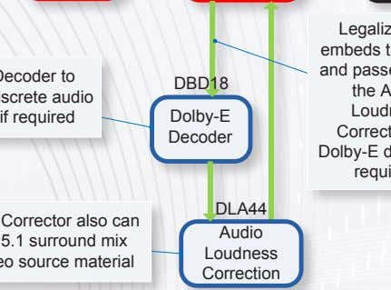 DBD18 Dolby-E Decoder DLA44 Audio Loudness Correction