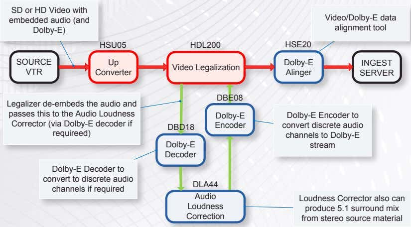 SD or HD Video with embedded audio (and Dolby-E) Video/Dolby-E data alignment tool HSU05 HDL200