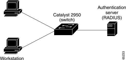 Authentication server Catalyst 2950 (RADIUS) (switch) Workstation 65233