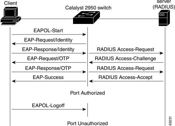 server Client Catalyst 2950 switch (RADIUS) EAPOL-Start EAP-Request/Identity EAP-Response/Identity RADIUS
