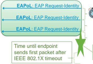 EAPoL: EAP Request-Identity EAPoL: EAP Request-Identity EAPoL: EAP Request-Identity Time until endpoint sends first
