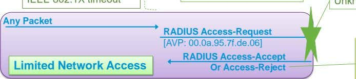 Any Packet RADIUS Access-Request [AVP: 00.0a.95.7f.de.06] Limited Network Access RADIUS Access-Accept Or Access-Reject