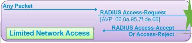 Network Access RADIUS Access-Accept Or Access-Reject Depends on WebAuth method Voice of the Engineer : Deep