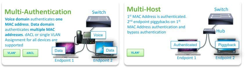Multi-Host Switch Multi-Authentication Switch Voice domain authenticates one MAC address. Data domain authenticates