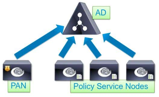 AD PAN Policy Service Nodes