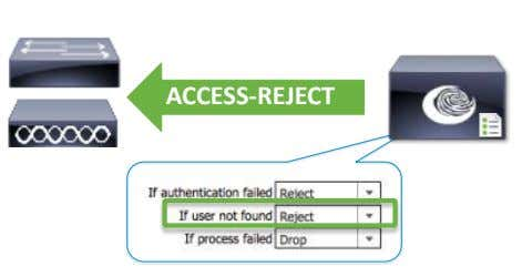 ACCESS-REJECT