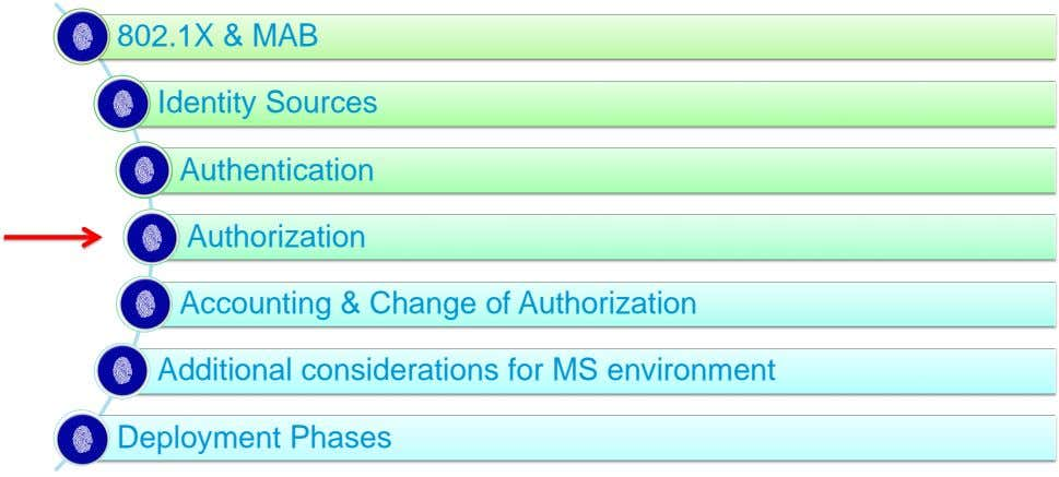 802.1X & MAB Identity Sources Authentication Authorization Accounting & Change of Authorization Additional