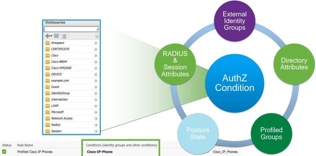 External Identity Groups RADIUS & Directory Session Attributes Attributes AuthZ Condition Posture Profiled