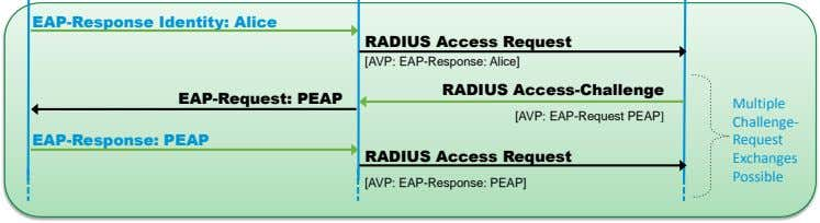 EAP-Response Identity: Alice RADIUS Access Request [AVP: EAP-Response: Alice] RADIUS Access-Challenge EAP-Request: