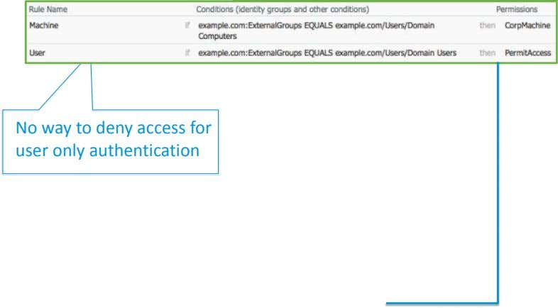 No way to deny access for user only authentication