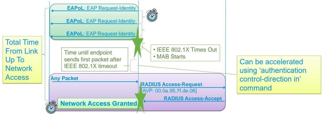 EAPoL: EAP Request-Identity EAPoL: EAP Request-Identity EAPoL: EAP Request-Identity Total Time From Link Up To