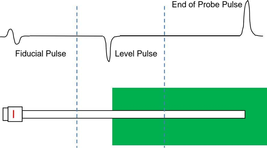 End of Probe Pulse Fiducial Pulse Level Pulse